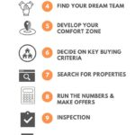 Real Estate Investing for Beginners: Action Plan