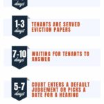 Florida Eviction Process and Timeline